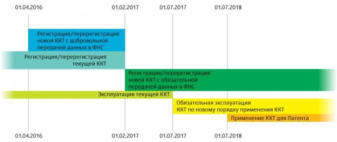 Изменения в 54-ФЗ в 2017 году